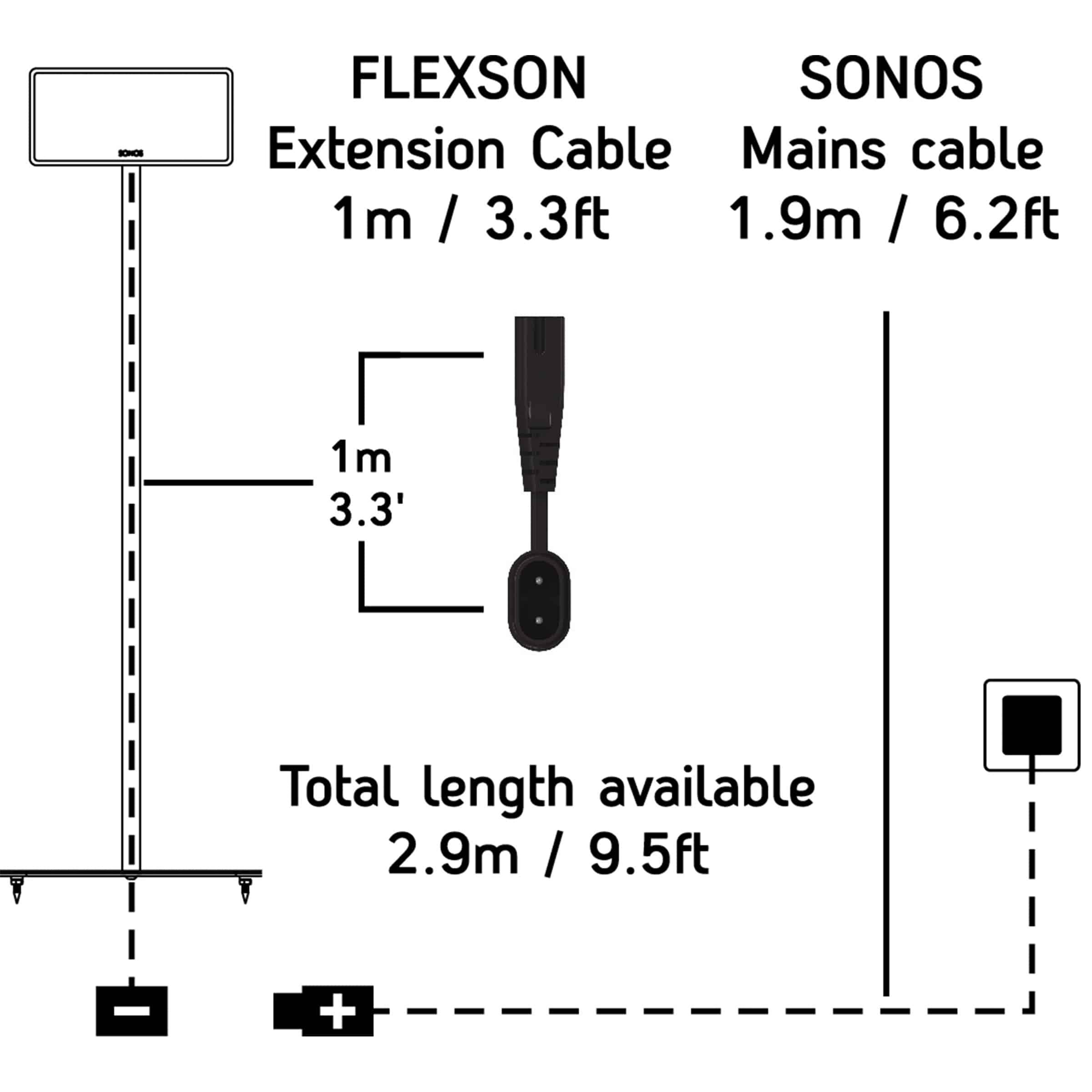 sonos play 3  play 5  playbar  u0026 sub 3 meter verlengkabel