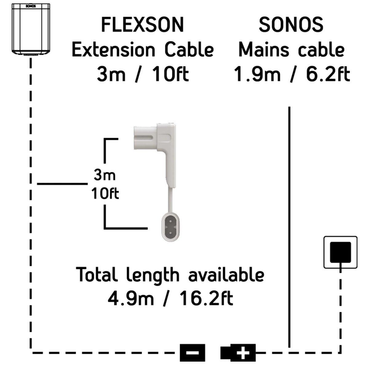 sonos play 1 kabel 3meter
